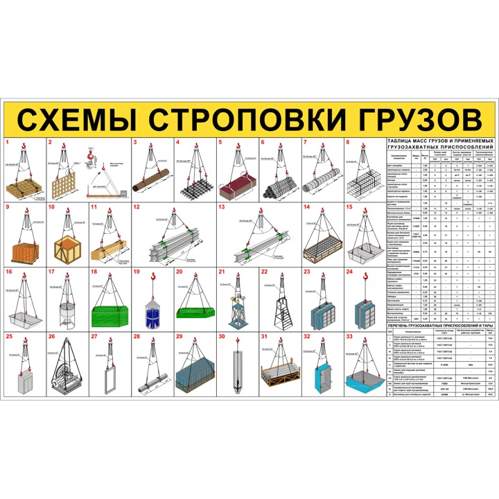 """Стенд """"Схемы строповки грузов ССЦ02 (Баннер 1000 х 1600)"""""""