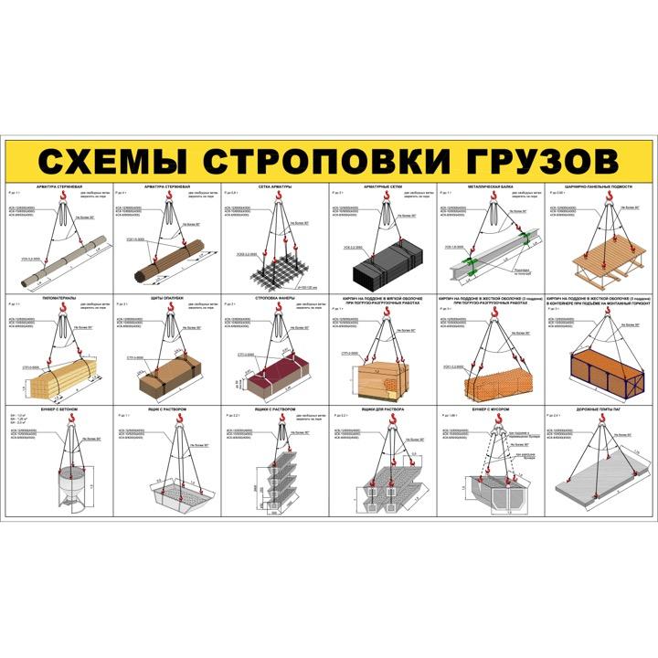 """Стенд """"Схемы строповки грузов ССЦ03 (Баннер 1000 х 1700)"""""""