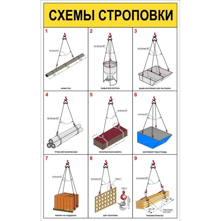 """Стенд """"Схемы строповки грузов ССЦ06 (Баннер 1000 х 630)"""""""