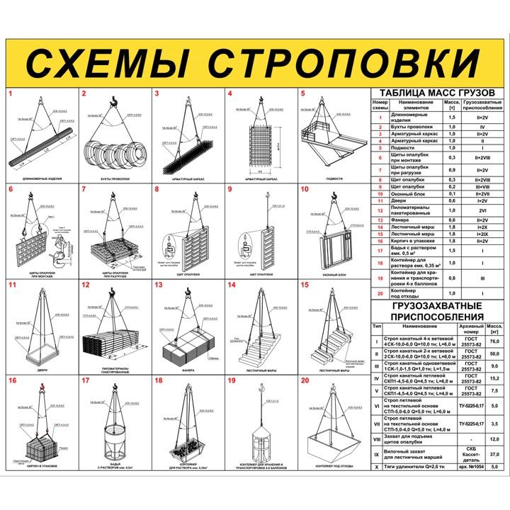 """Стенд """"Схемы строповки грузов ССЦ16 (Баннер 1000 х 1150)"""""""
