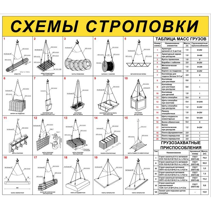 "Стенд ""Схемы строповки грузов ССЦ18 (Пленка 1000 х 1150)"""
