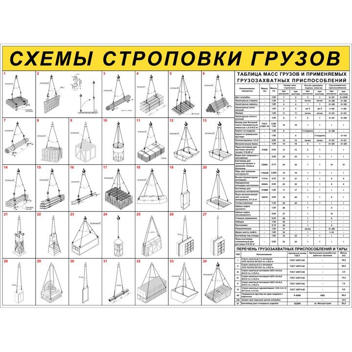 """Стенд """"Схемы строповки грузов ССЦ20 (Баннер 1000 х 1330)"""""""