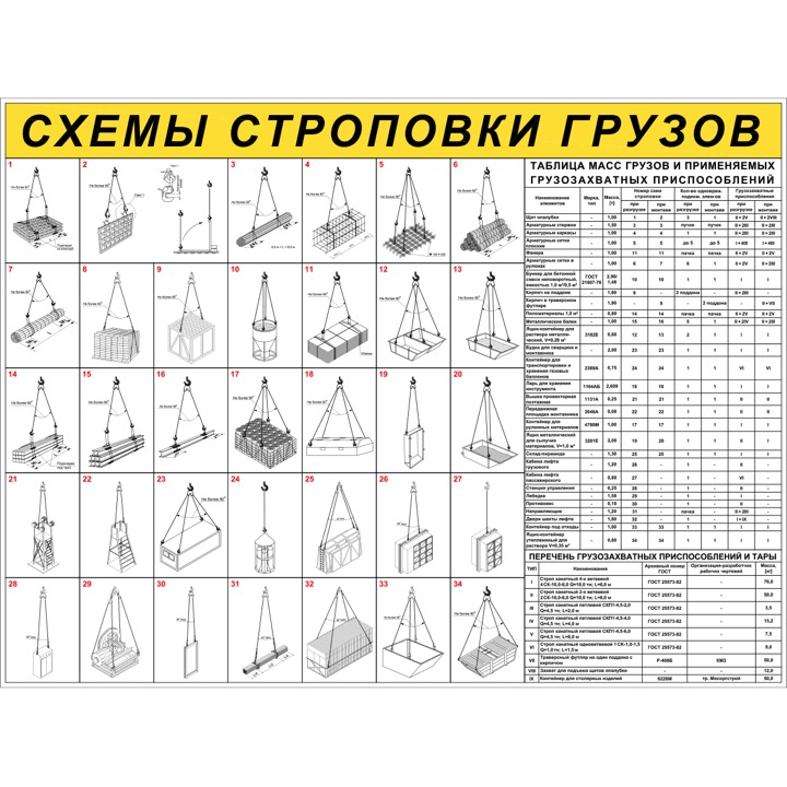 "Стенд ""Схемы строповки грузов ССЦ20 (Пластик 1000 х 1330)"""