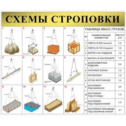"""Стенд """"Схемы строповки грузов ССЦ09 (Баннер 1000 х 1200)"""""""