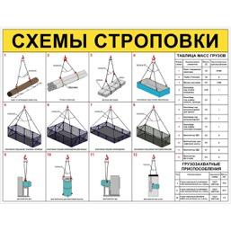 "Стенд ""Схемы строповки грузов ССЦ21 (Пленка 1000 х 1300)"""
